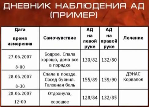 hipertenzijos slėgio dienoraštis)
