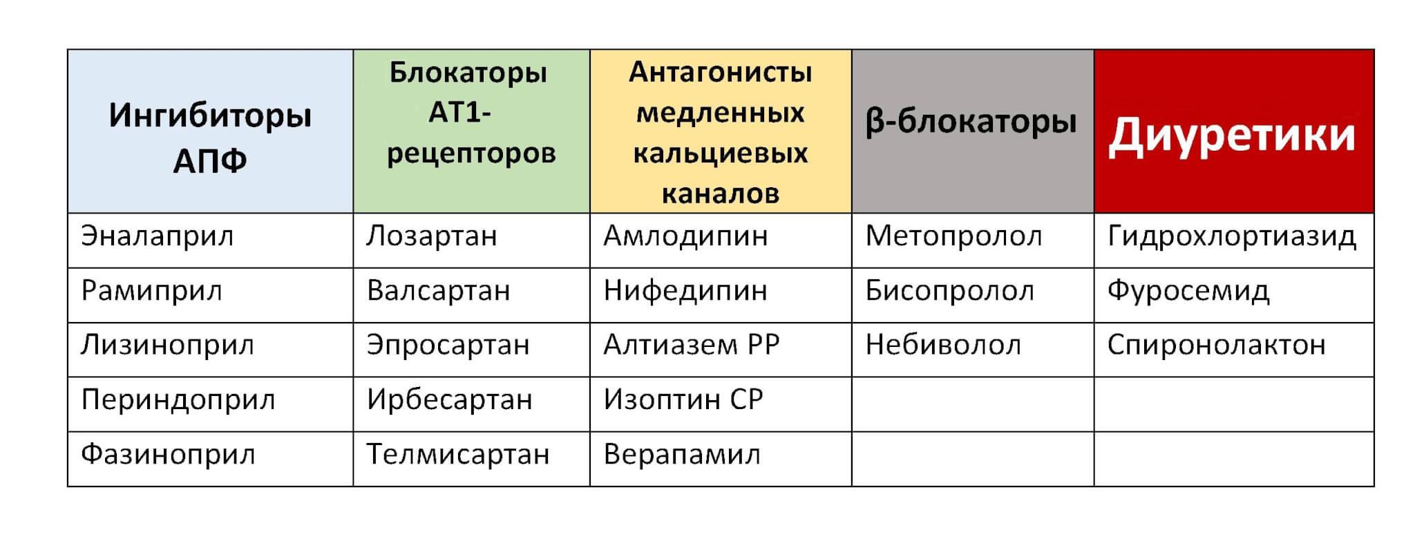 hipertenzija vyrams narkotikai)