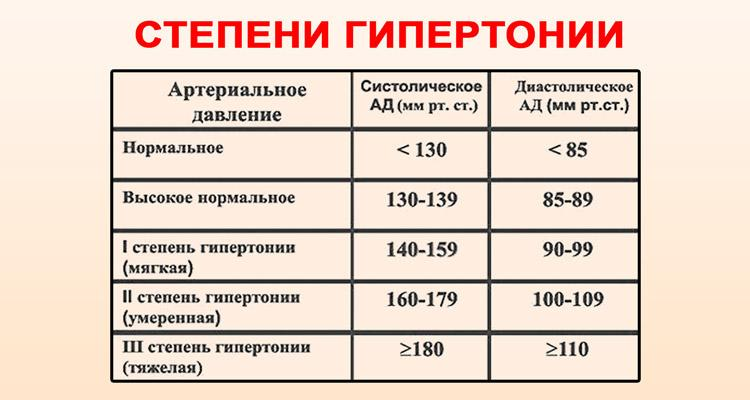 hipertenzija 2 laipsnių liaudies gynimo priemonės)