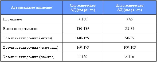 neįgalumas dėl hipertenzijos 2 laipsniai)