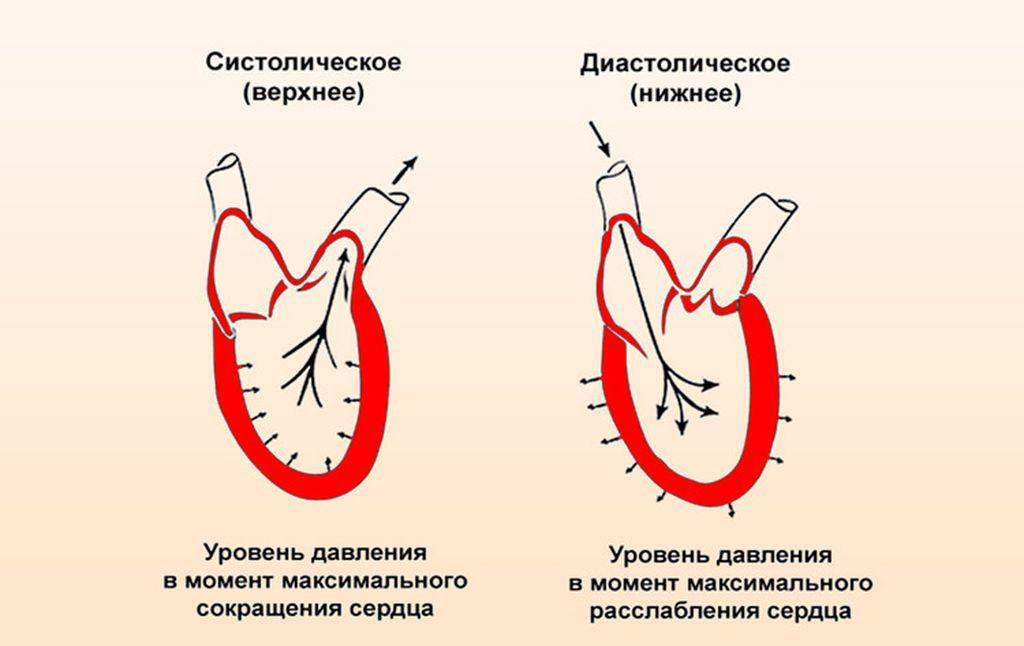 viršutinio slėgio hipertenzijos rodikliai