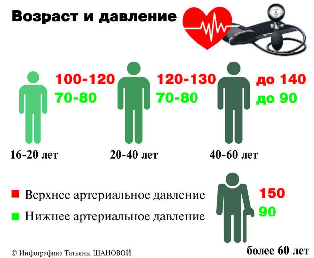 kraujo spaudimas normos hipertenzijos požymiai ant aido