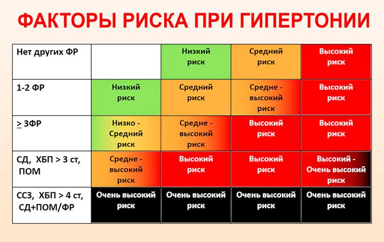 2 laipsnio hipertenzija 3 laipsnio labai didelė rizika