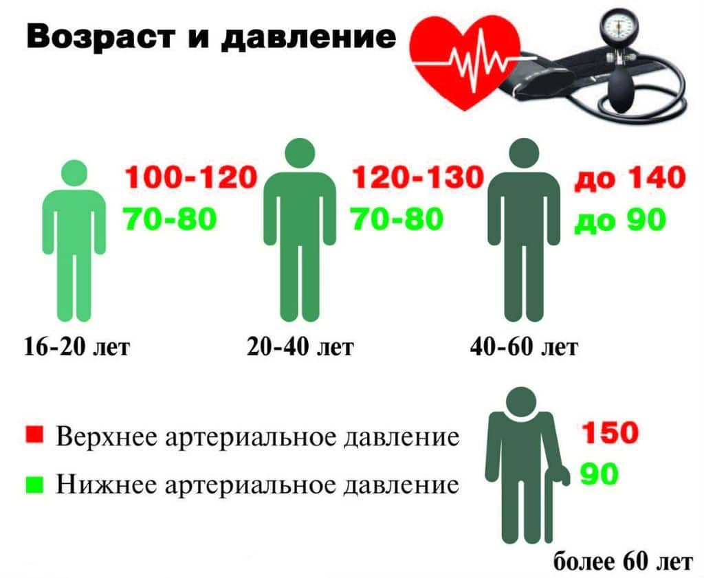 hipertenzija, kai slėgis yra nuo 120 iki 80)