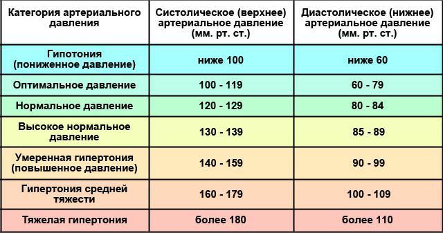papazolio hipertenzijos gydymas)