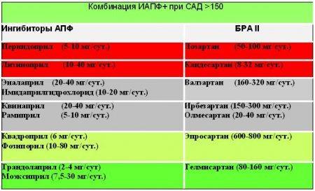 kardioprotektorius nuo hipertenzijos